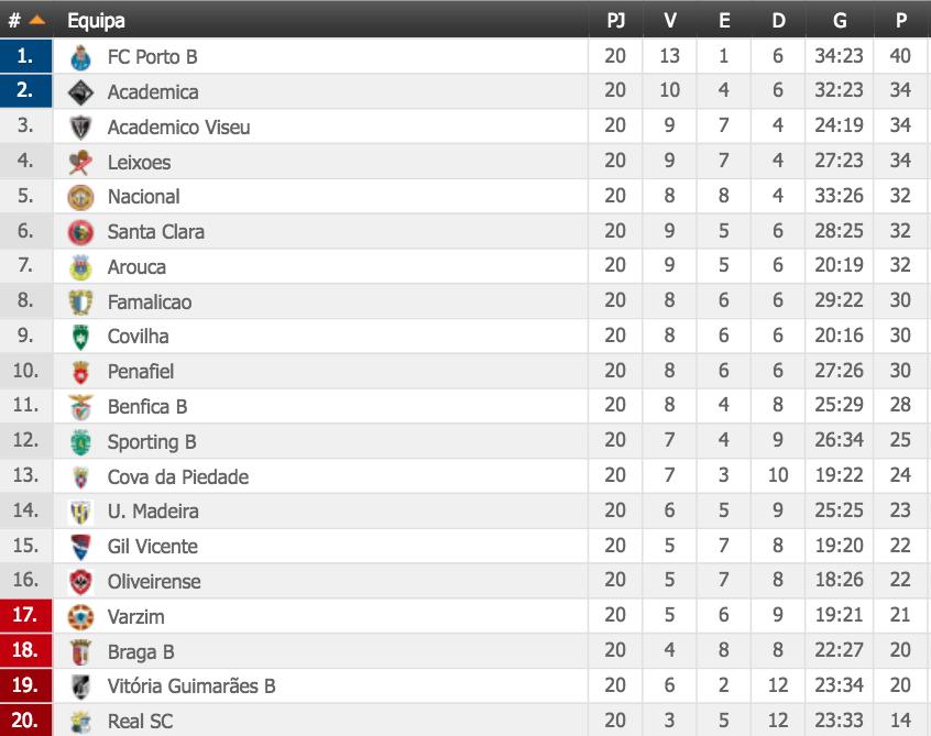 FC Porto perto de contratar Paulinho e Nakajima ao Portimonense — Mercado
